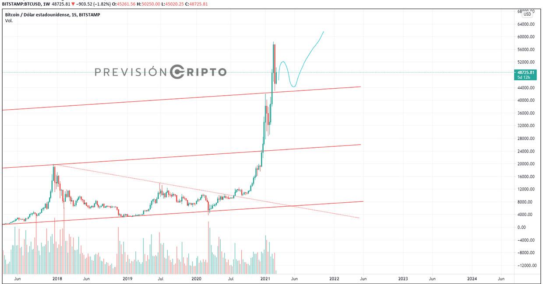 valoarea de piață a tuturor bitcoins cum să cumpărați bitcoin în persoană